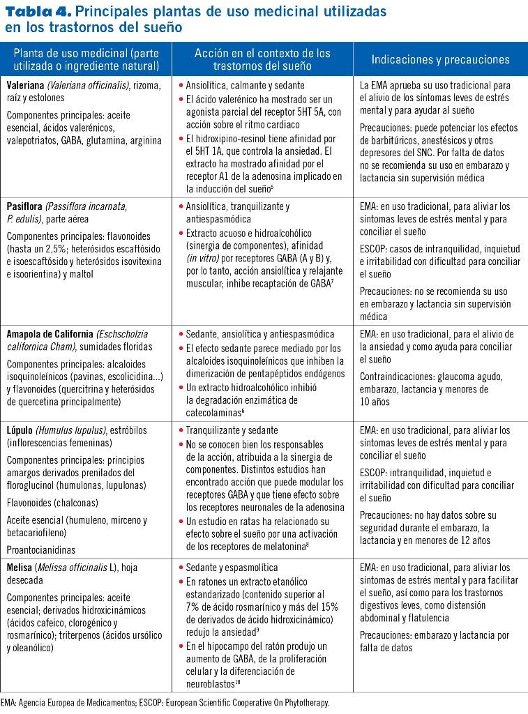 12 EF582 PROTOCOLOS TRASTORNOS SUENO tabla 4bis
