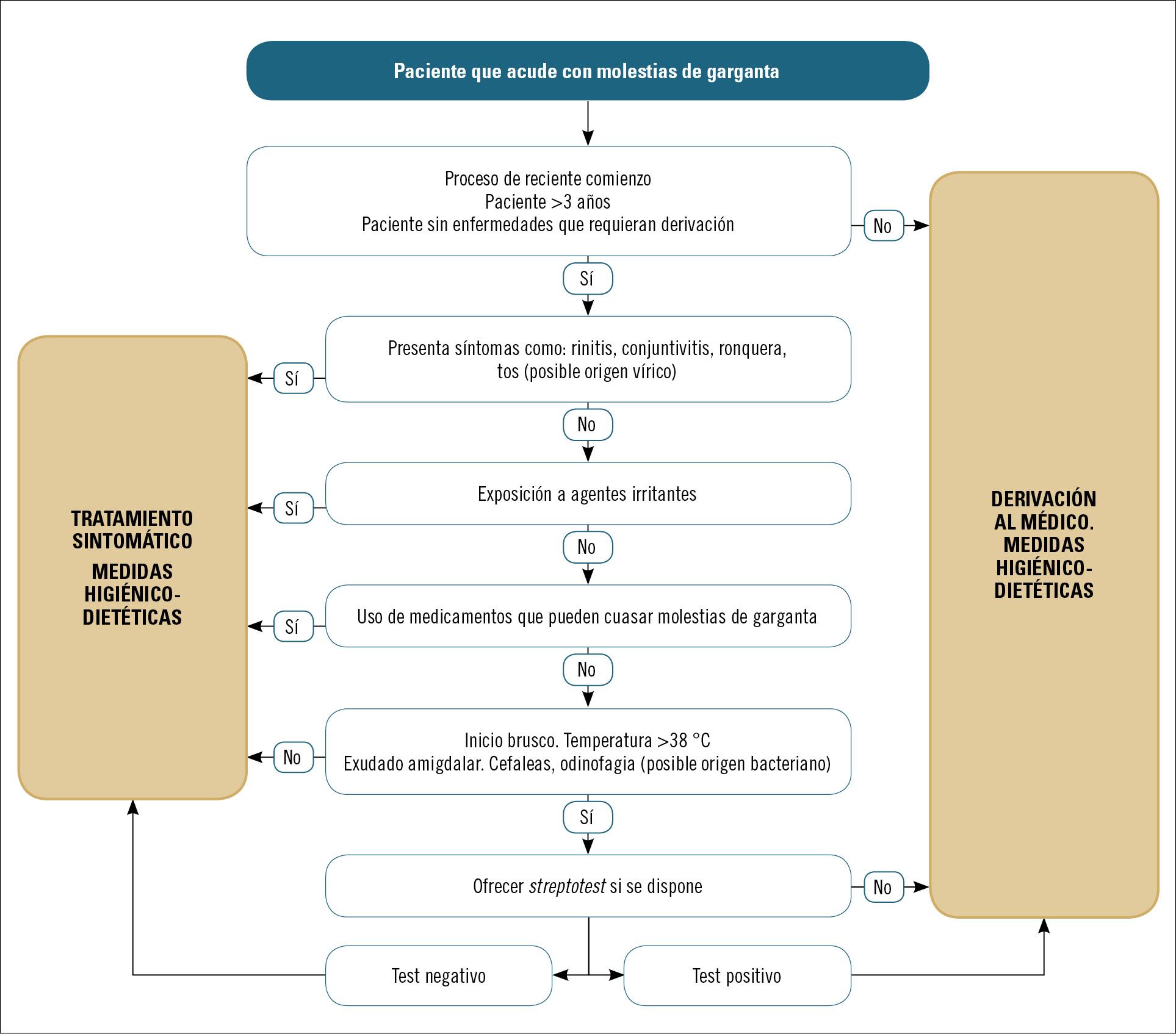 24 EF582 PROFESION AFECCIONES GARGANTA figura 1