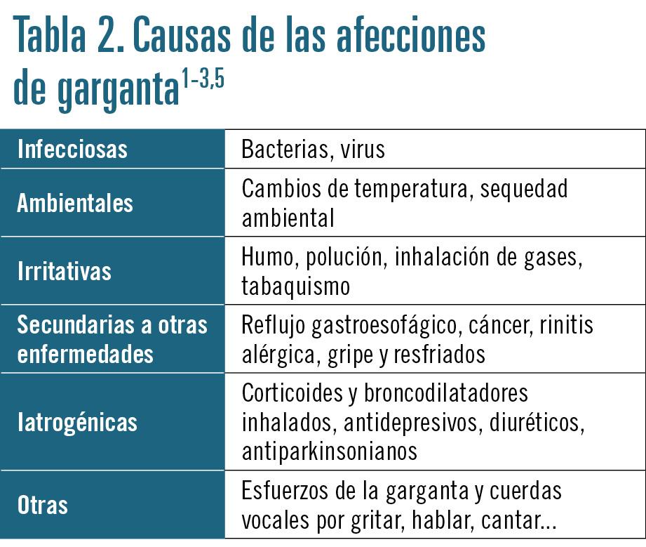 24 EF582 PROFESION AFECCIONES GARGANTA tabla 2