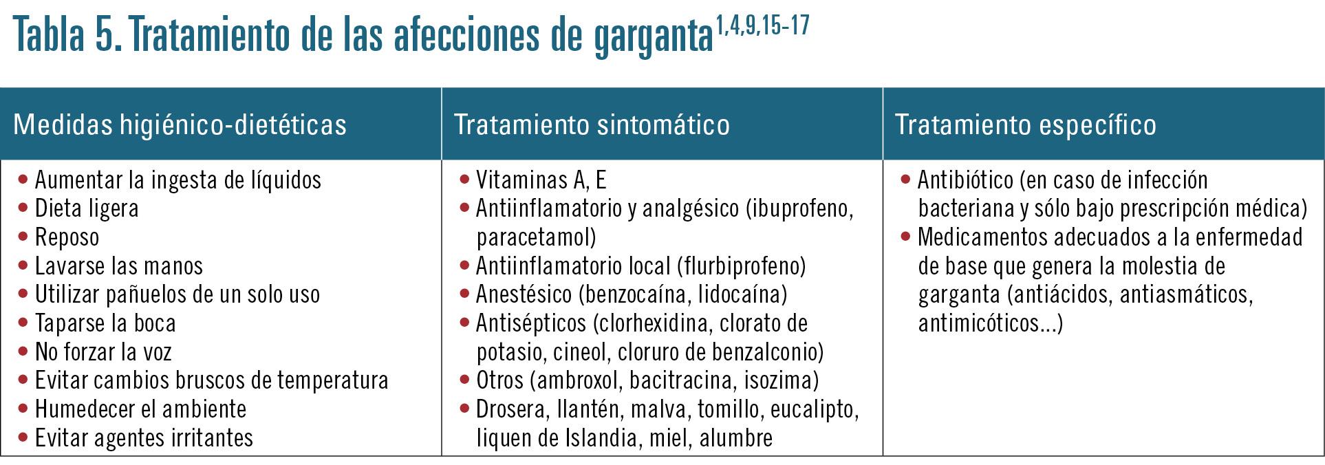 24 EF582 PROFESION AFECCIONES GARGANTA tabla 5