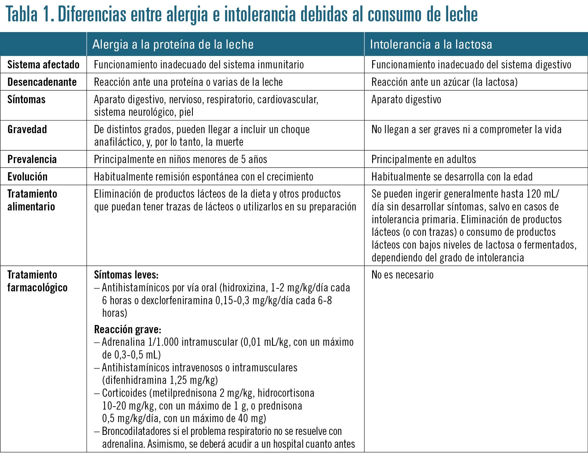 30 EF582 PROFESION INTOLERANCIA tabla 1