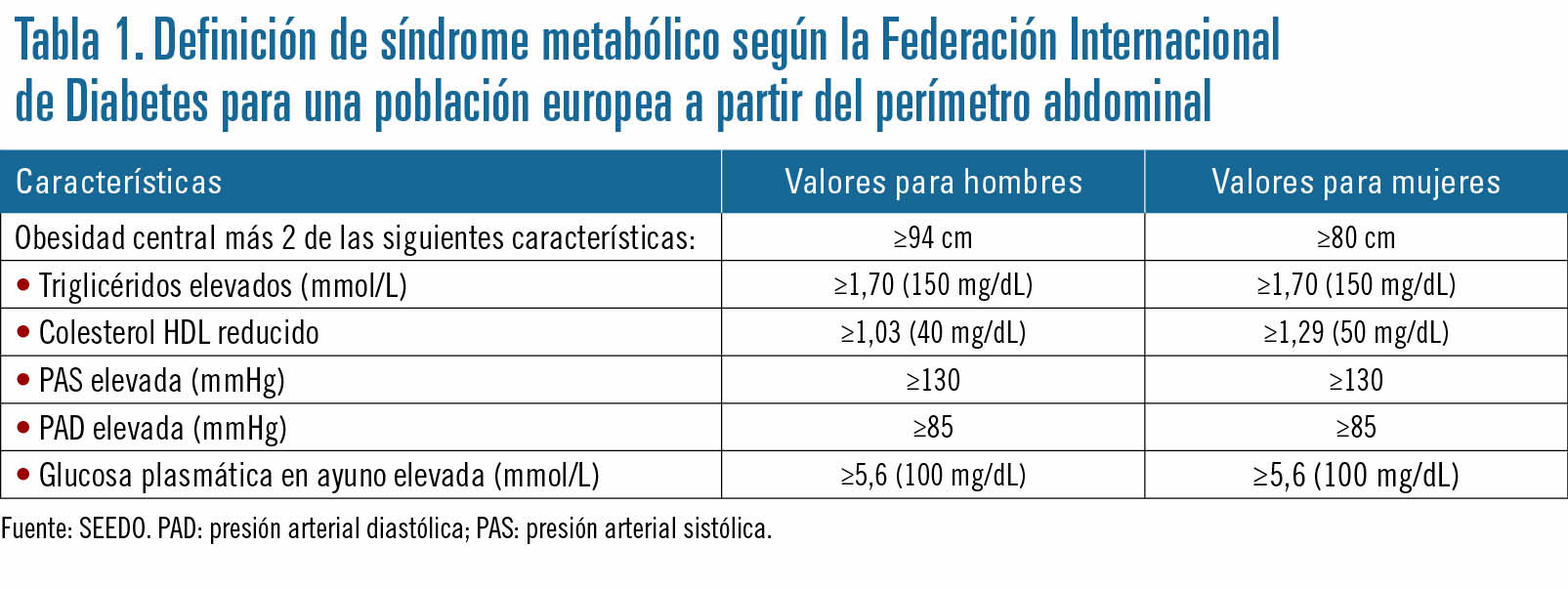 27 EF582 OFICINA FARMACIA ANALISIS tabla 1