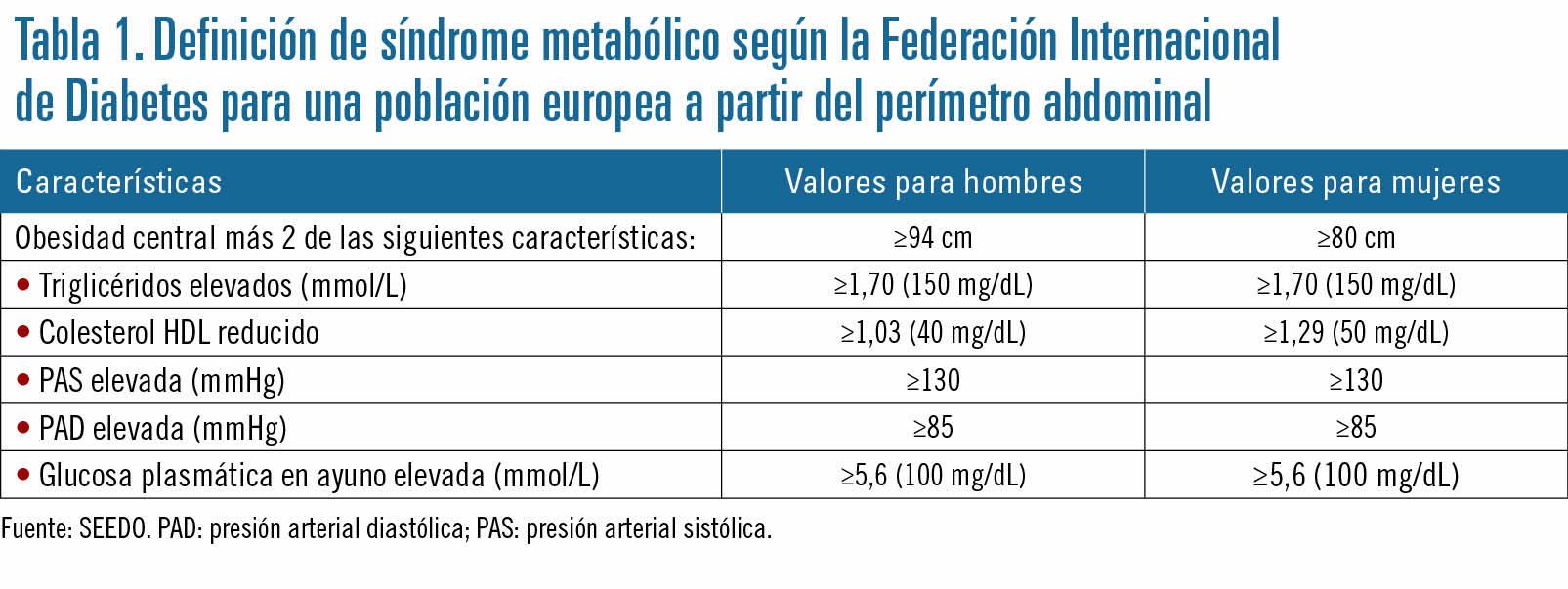 Hipertensión arterial pautas europeas diabetes