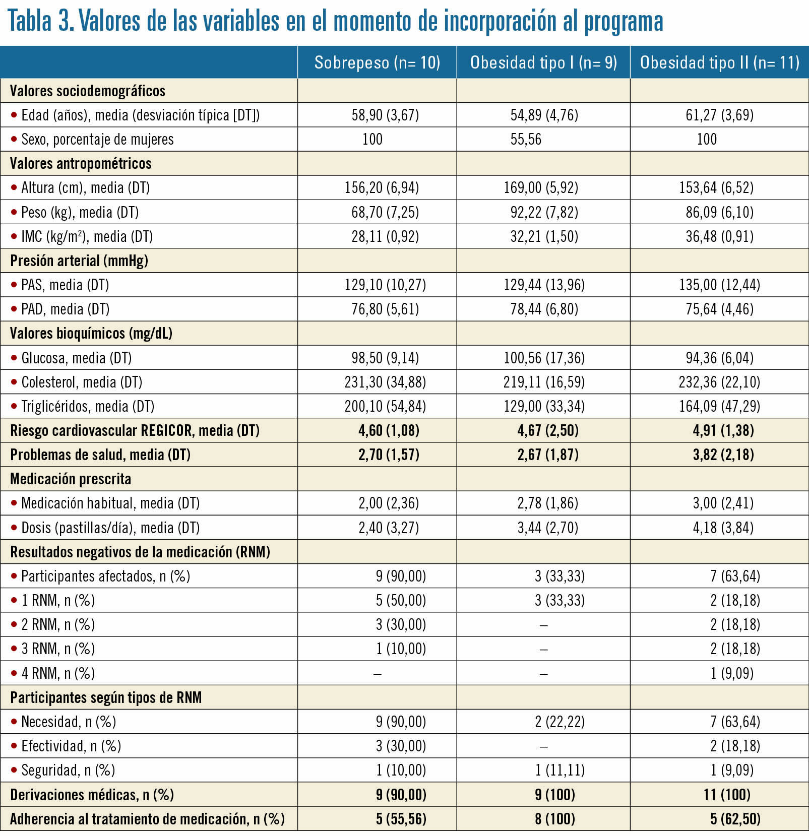 27 EF582 OFICINA FARMACIA ANALISIS tabla 3