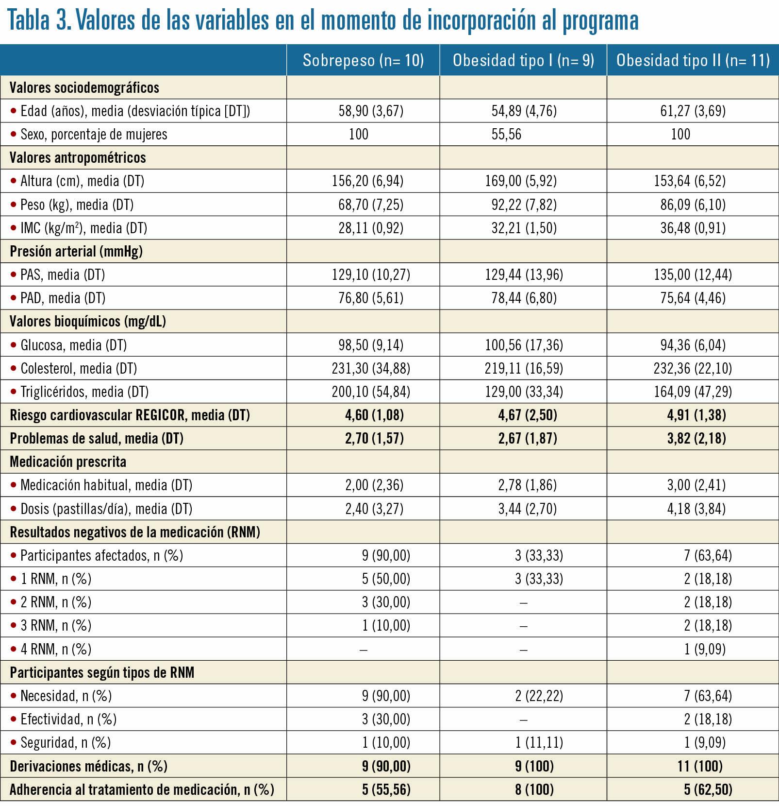 27 EF582 OFICINA FARMACIA ANALISIS tabla 3