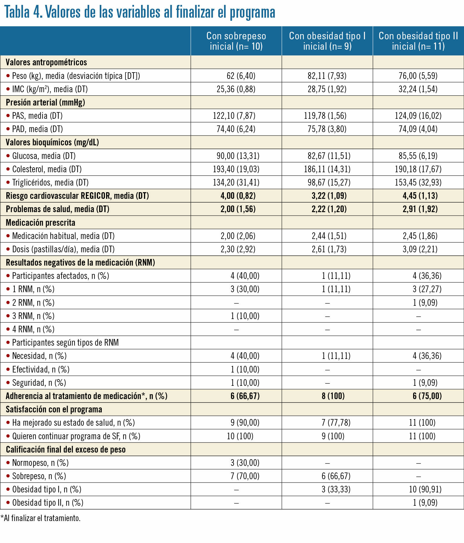 27 EF582 OFICINA FARMACIA ANALISIS tabla 4