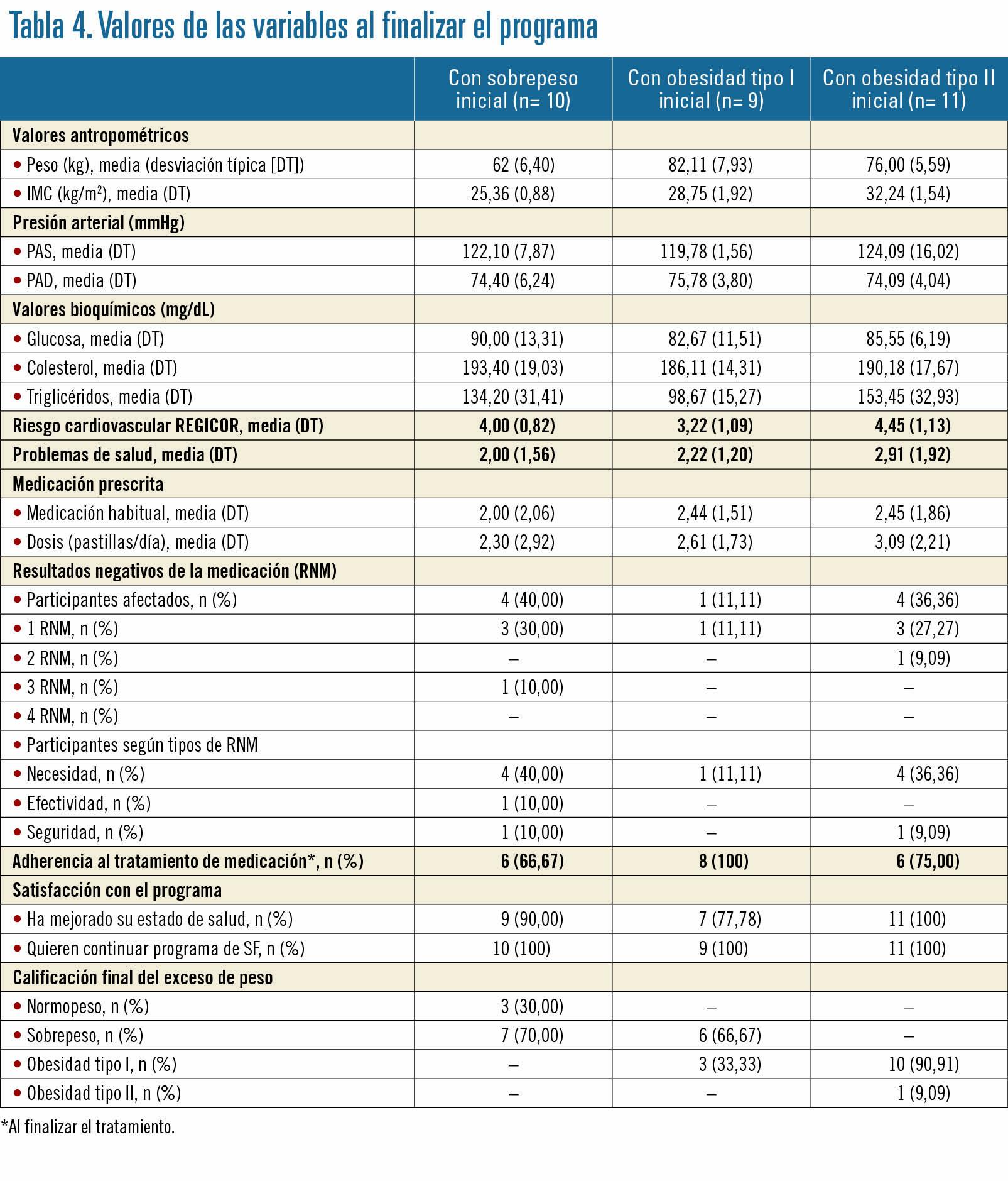 27 EF582 OFICINA FARMACIA ANALISIS tabla 4