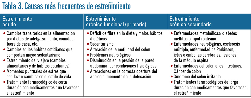 18 EF584 PROFESION estrenimiento tabla 3