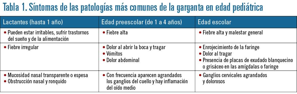coronavirus amigdalitis