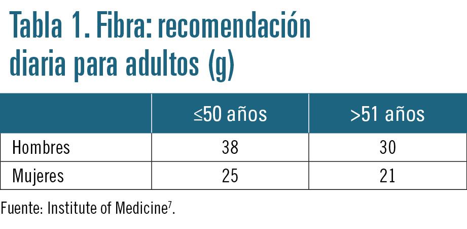 27 EF589 PROFESION bienestar intestinal tabla 1