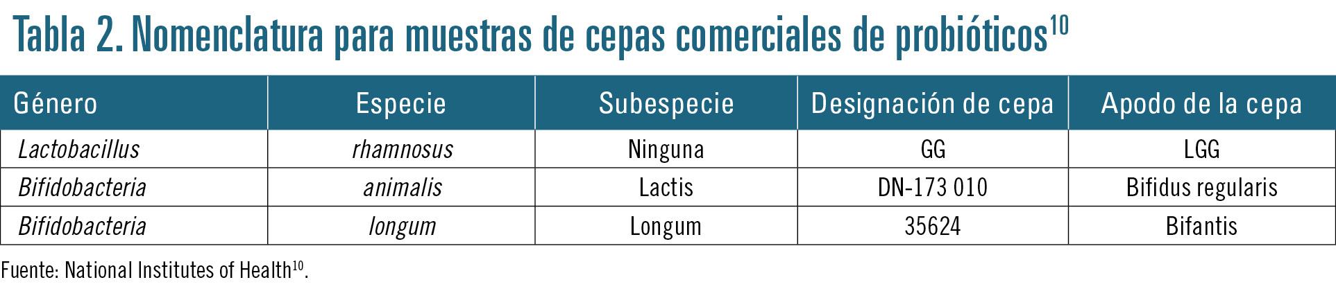 27 EF589 PROFESION bienestar intestinal tabla 2