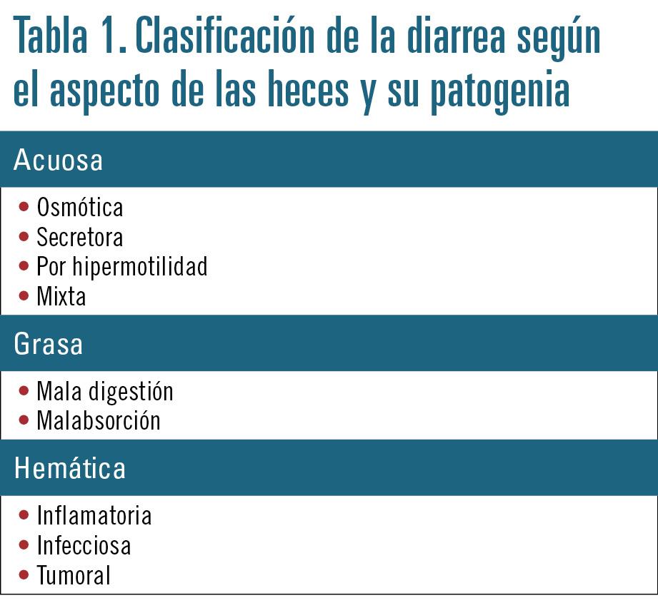 18 EF590 PROFESION diarrea tabla 1