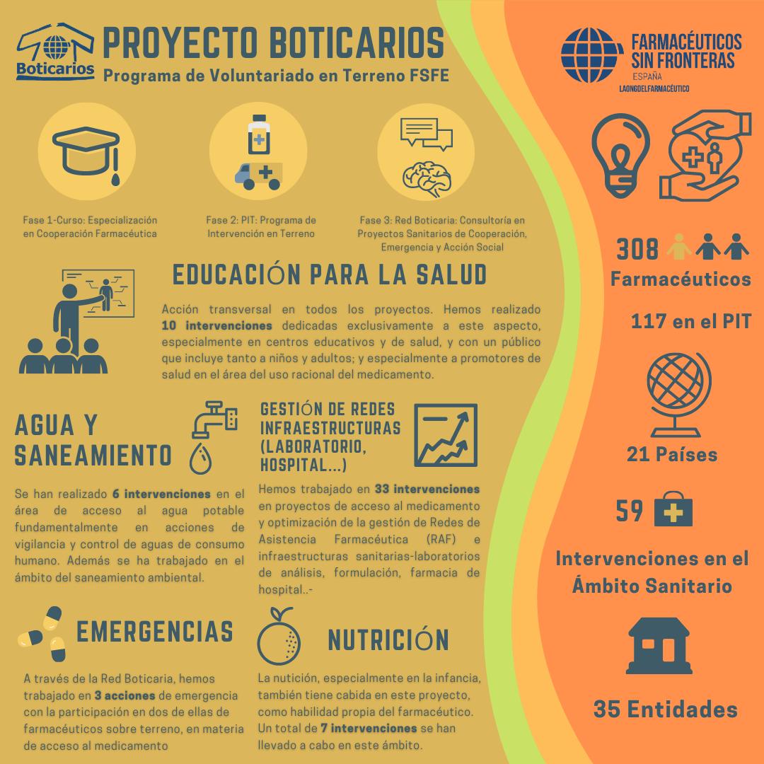 ProyectoBoticarios2020