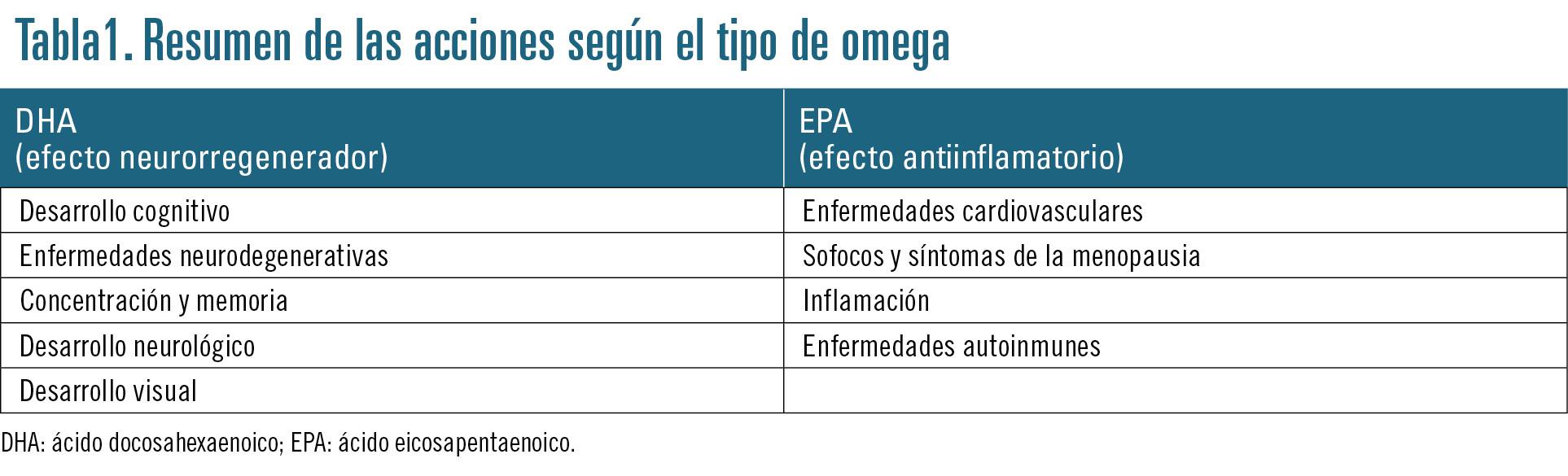 24 EF596 PROFESION beneficios de los acidos grasos tabla 1