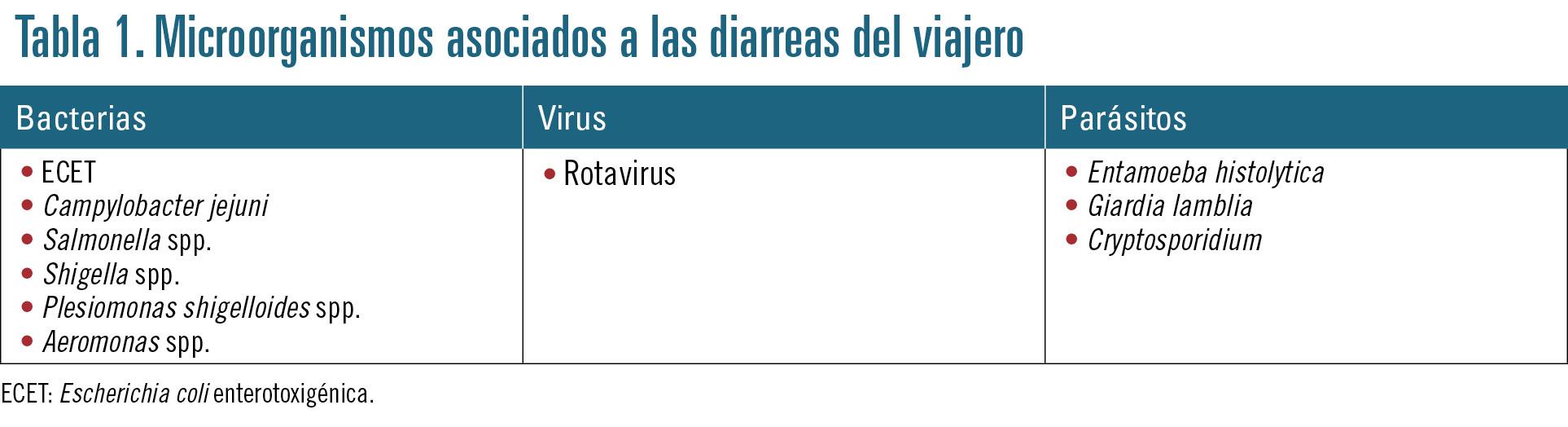 24 EF599 PROFESION manejo de la diarrea tabla 1