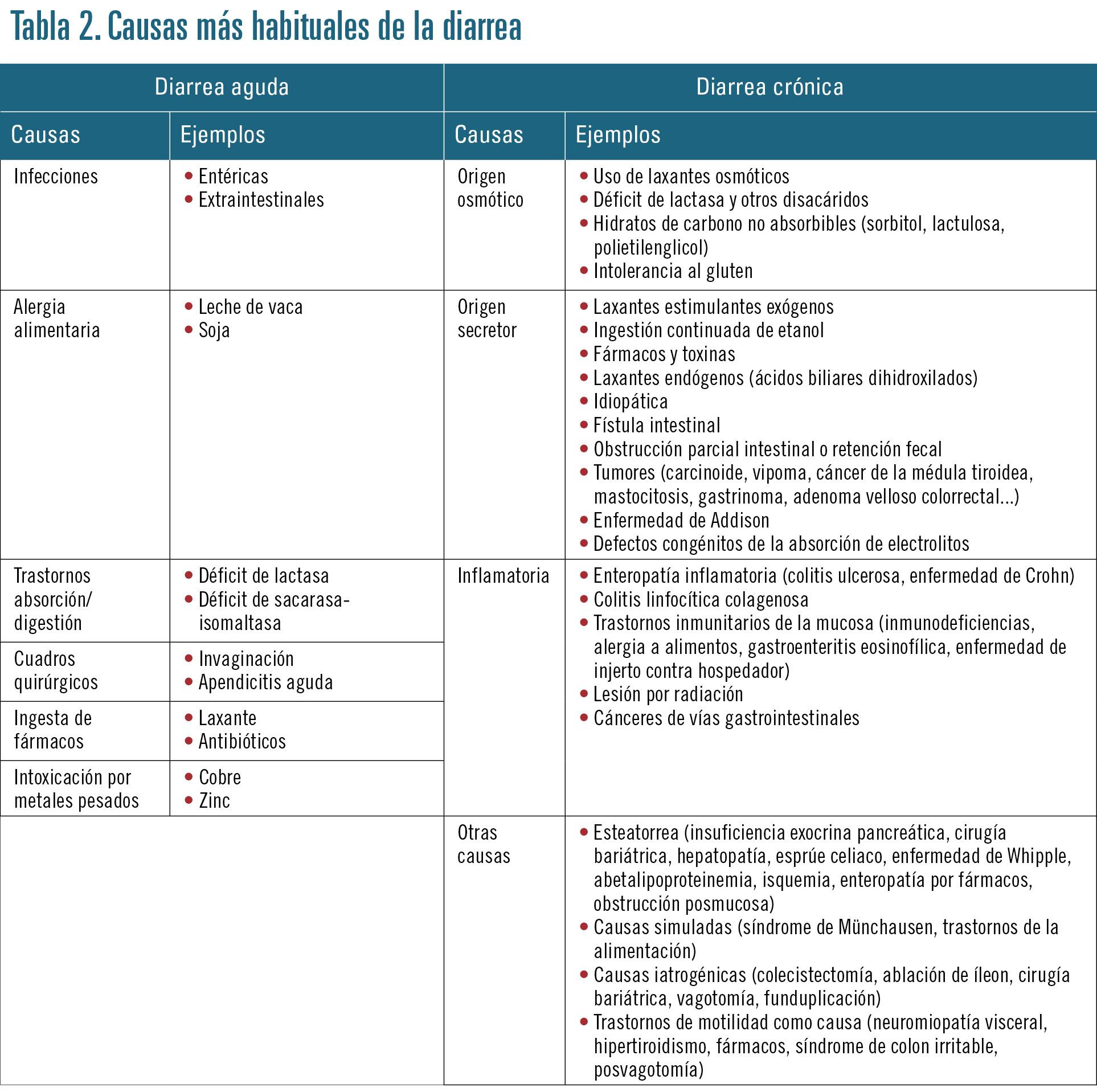 24 EF599 PROFESION manejo de la diarrea tabla 2