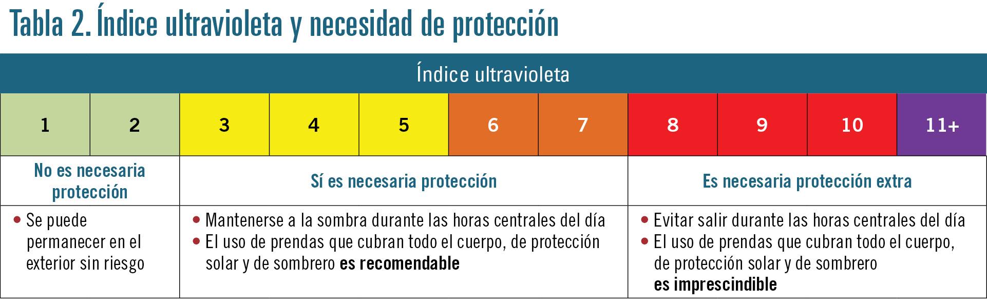 32 EF599 PROFESION fotoproteccion tabla 2