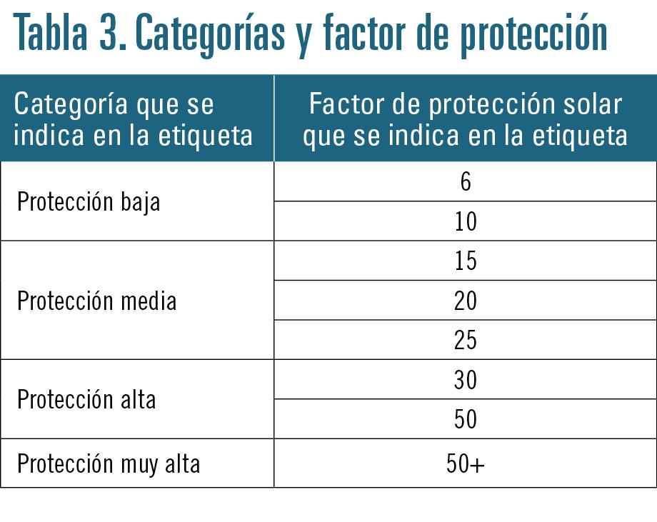 32 EF599 PROFESION fotoproteccion tabla 3
