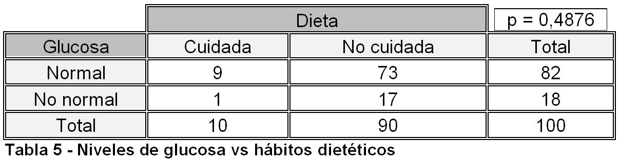 tabla 5 diabetes