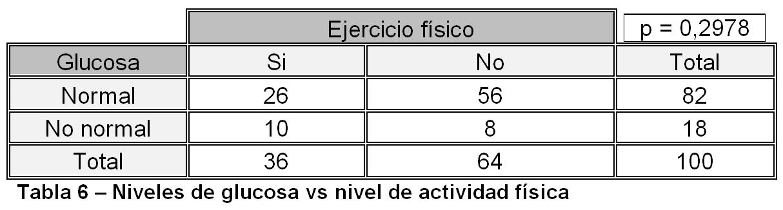 tabla 6 diabetes