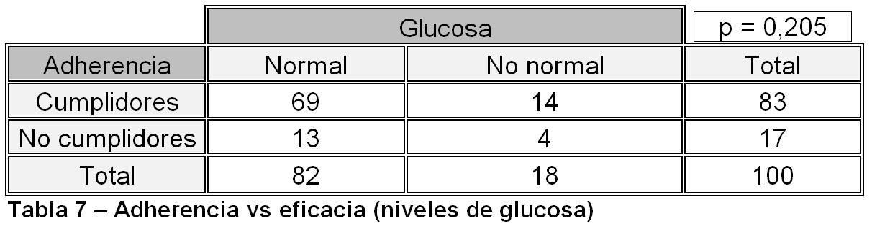 tabla 7 diabetes
