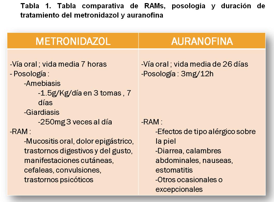 tabla 1 auronafina
