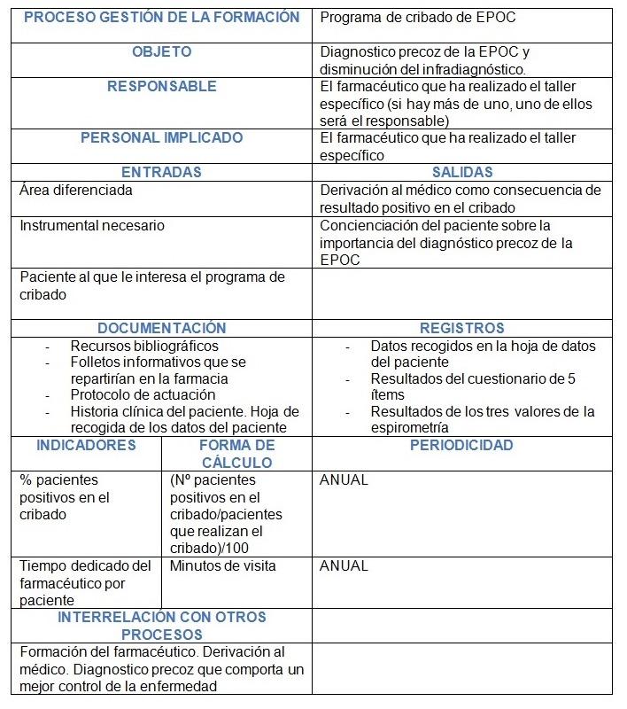 Ficha de proceso