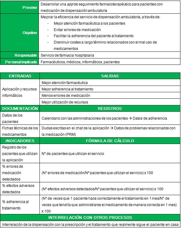 Ficha de proceso Mencion 2 FH