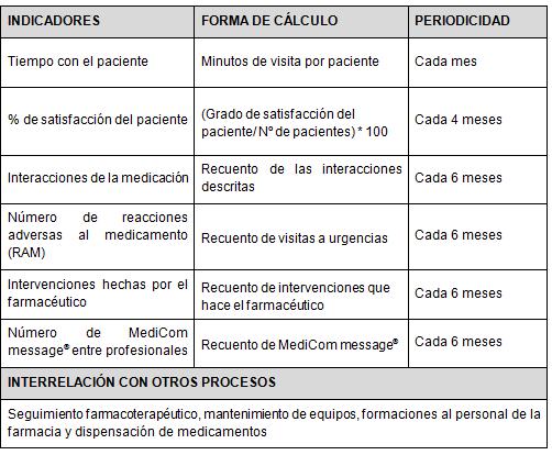 ficha proceso MediCom 2
