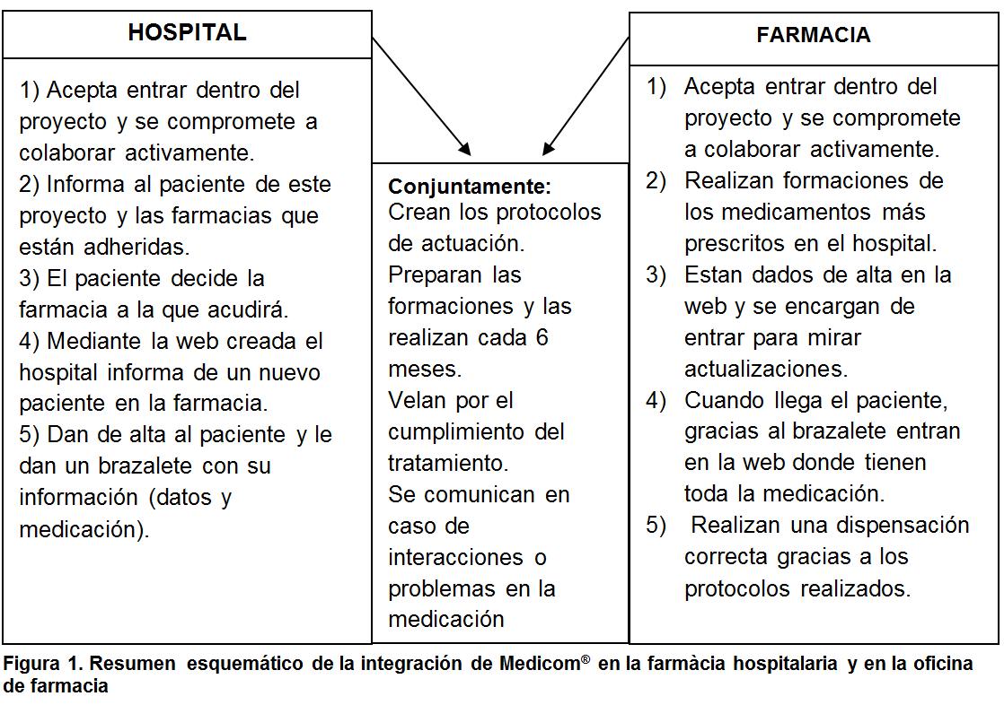 figura 1 MediCom