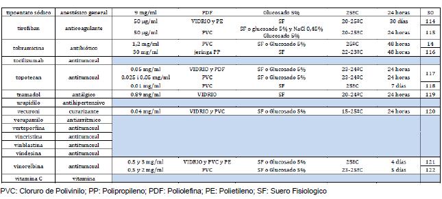 listado farmacos 5 integracion
